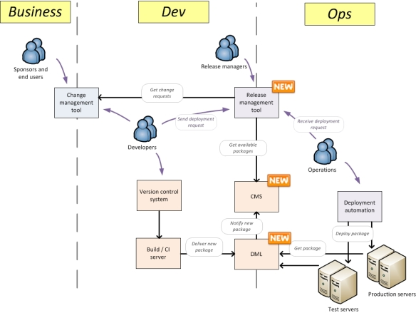 Software delivery process