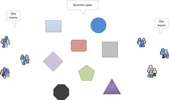 [DevOps] #2 A closer look at introducing DevOps in a traditional enterprise   BMC Communities Blog