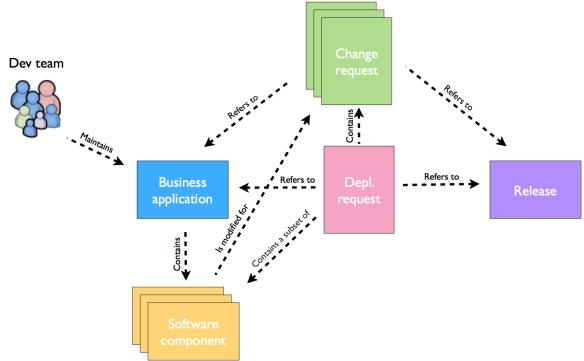 ConceptualModel