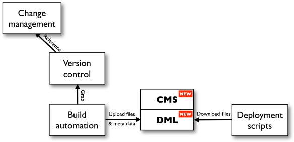 ConfigurationManagementIntegration