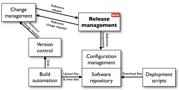 ReleaseManagementIntegration