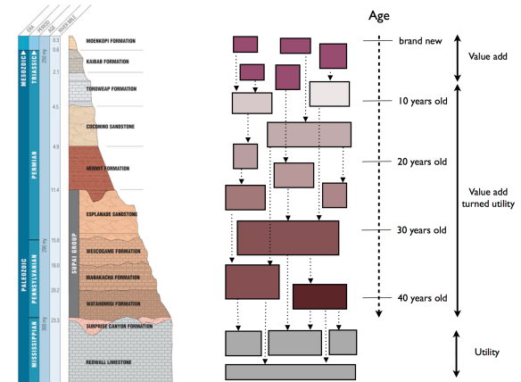 Layers of software by age.001