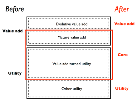New model - Utility-Core-Value add